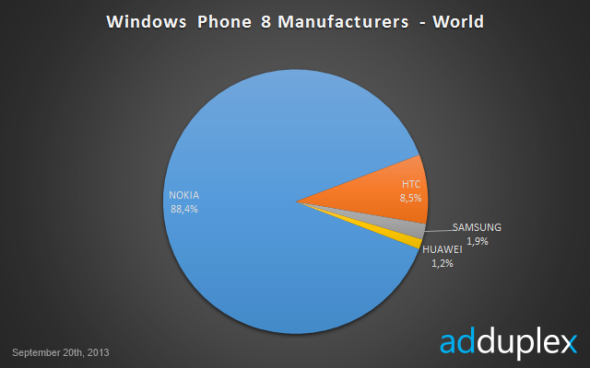 WindowsPhone8ManufacturersWorld