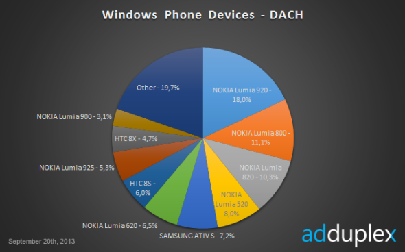 WindowsPhoneDevicesDACH