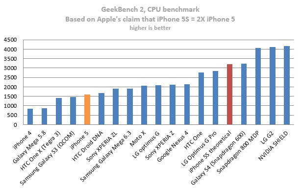 apple-iphone-5-geekbench-2-theoretical