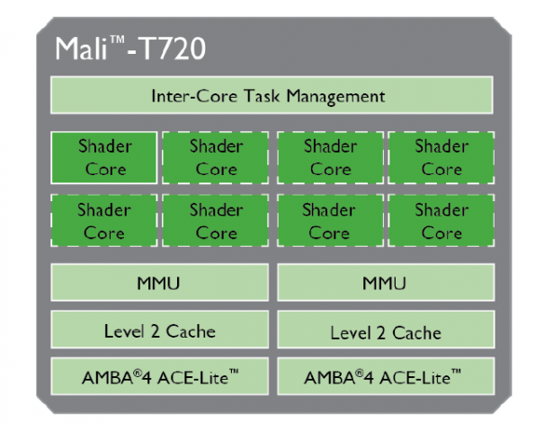Mali-T720-block-diagram