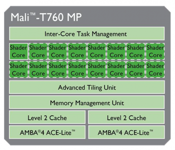 Mali-T760-block-diagram