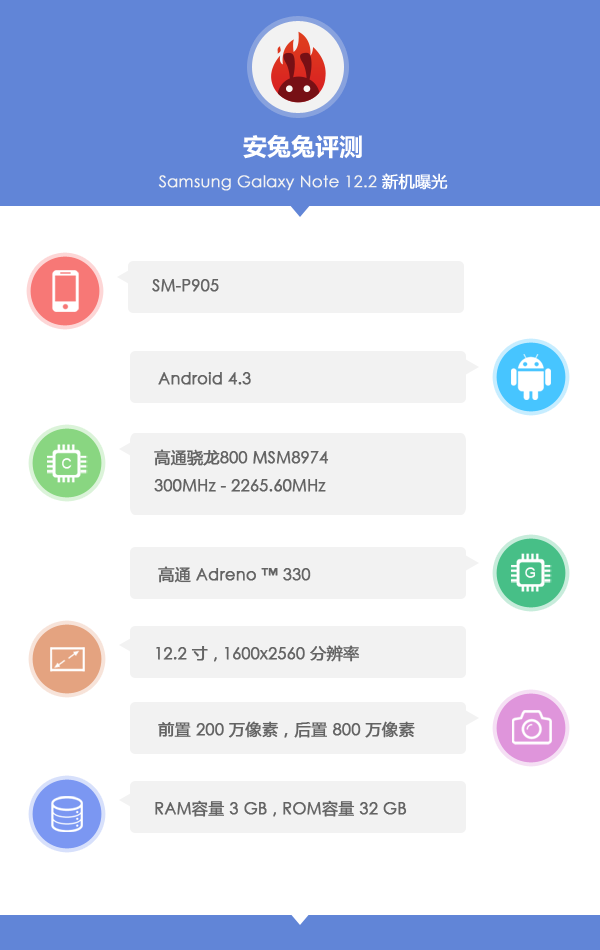 Samsung-Galaxy-Note-12.2-specs-and-benchmarks