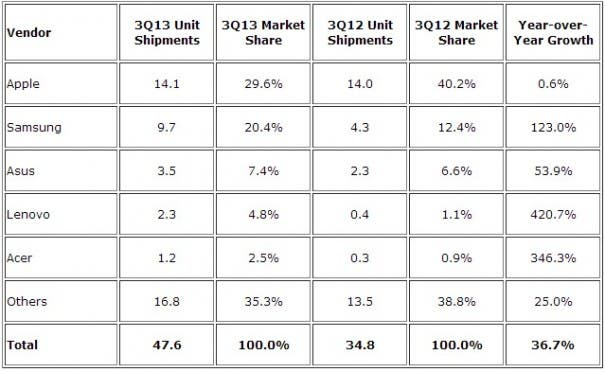 Tablet Market Q3 2013