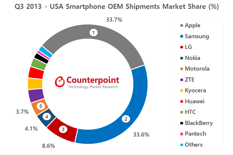 Q3-2013-USA-Market-Share-Counterpoint-Research2