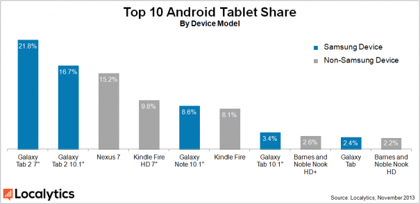 android-tablet-share