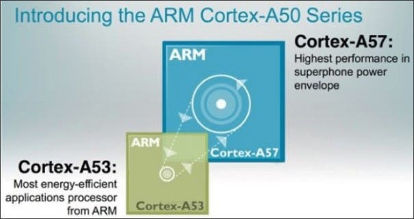 ARM_Cortex_Cores