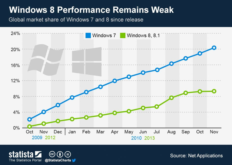 ChartOfTheDay_1164_global_market_share_of_Windows_7_and_8_n