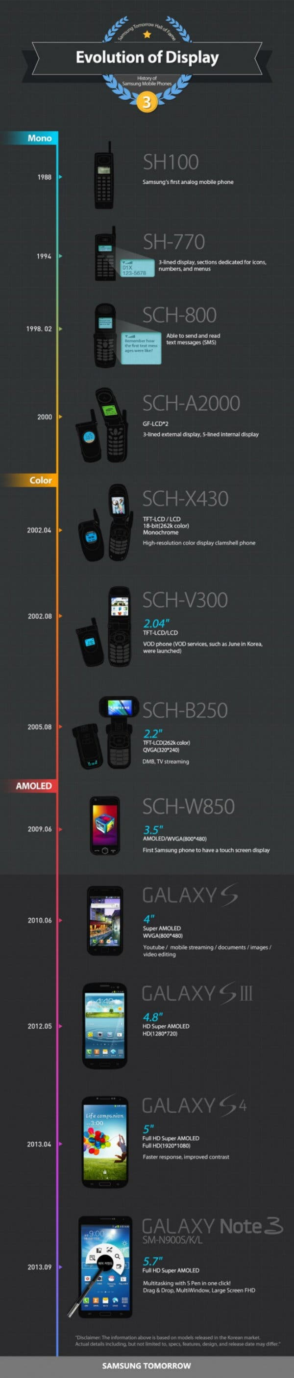 Evolution des Displays Samsung