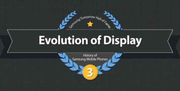 Evolution des Displays