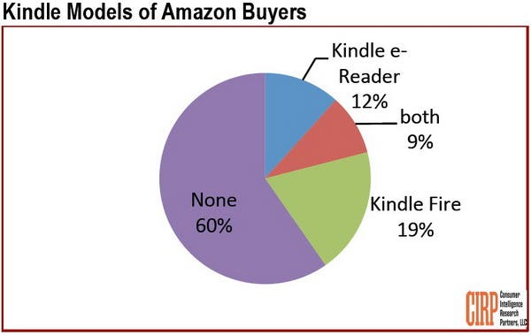 Kindle_Models_of_Amazon_Buyers_600
