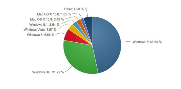 Netmarketshare-November-2013-590x292