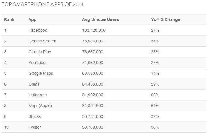 Top Smartphone Apps 2013