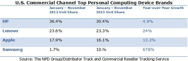 US-Comm-Channel-Top-Personal-Computing-Device-Brands