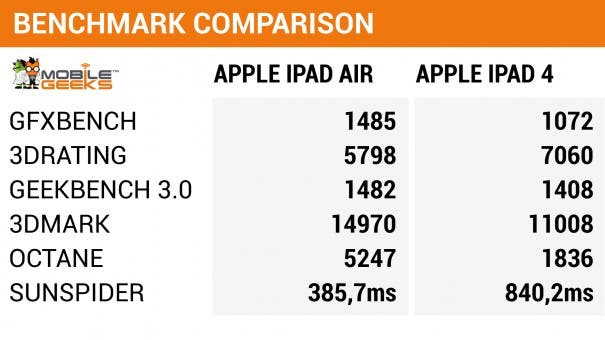 mg_ipad_benchmarks
