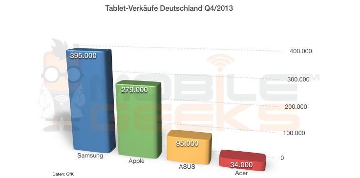 Tablet Verkaeufe Deutschland Q4 2013 Samsung Apple Asus Acer