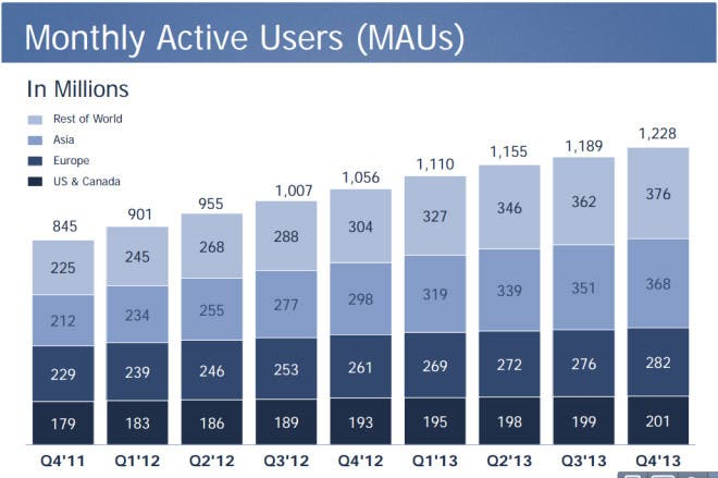q4-2013-monthly-users-660x439