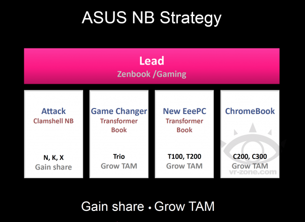 asus chromebook c200 c300 transformer book t200 roadmap