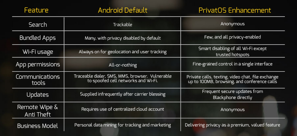 blackphone android vs privat os