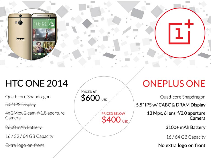 OnePlus One vs HTC One