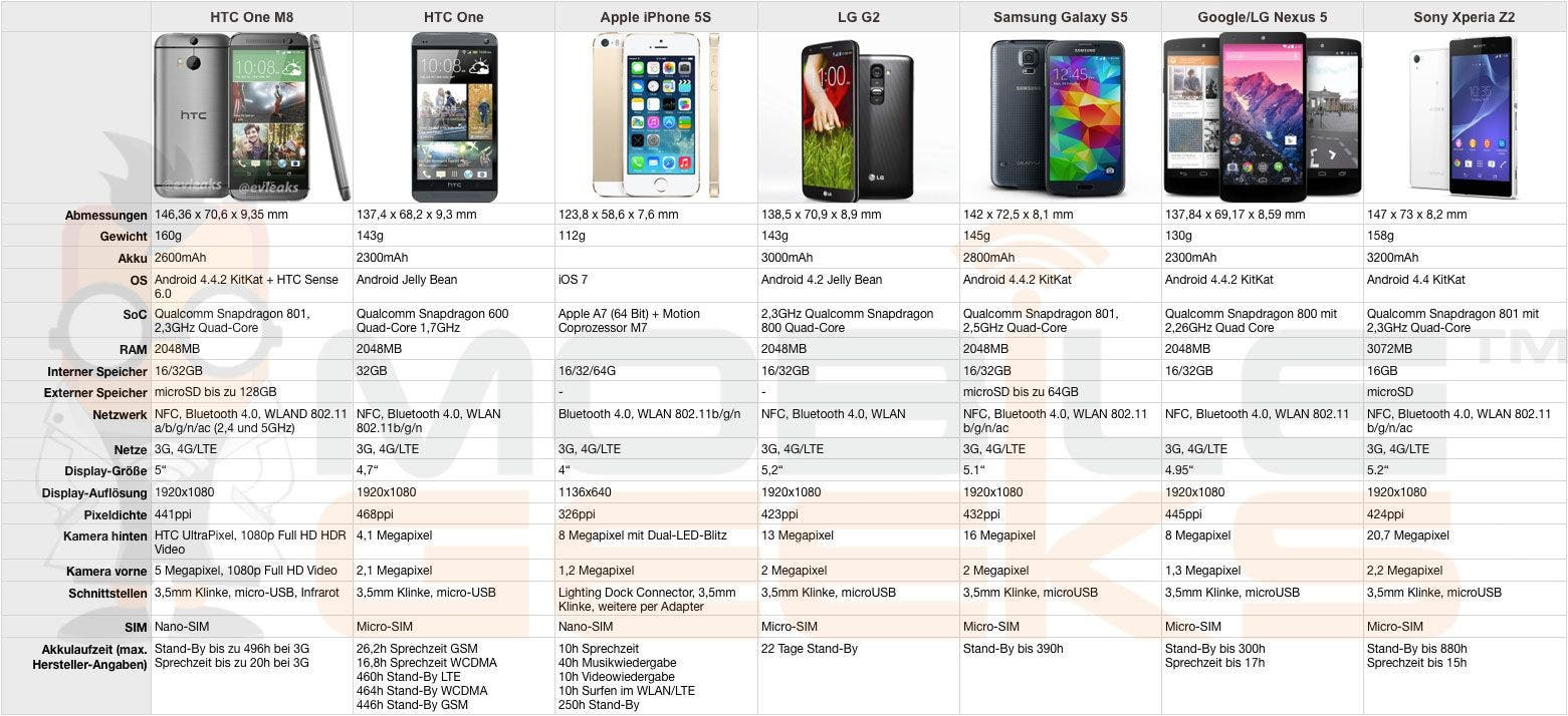 Vergleich-HTC-One-M8-HTC-One-Apple-iPhone-5S-LG-G2-Samsung-Galaxy-S5-Google-LG-Nexus-5-Sony-Xperia-Z2