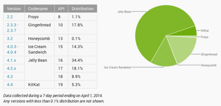 Android-distribution-mar2014
