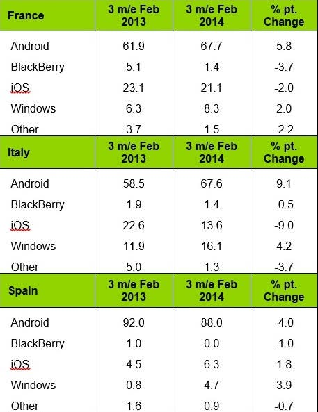 Mobile-platform-sales-share-3-months-ending-Feb.-2014 (1)