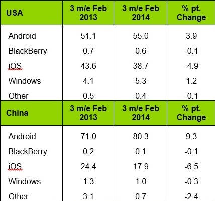 Mobile-platform-sales-share-3-months-ending-Feb.-2014 (2)