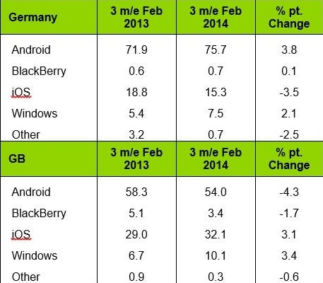 Mobile-platform-sales-share-3-months-ending-Feb.-2014 (3)