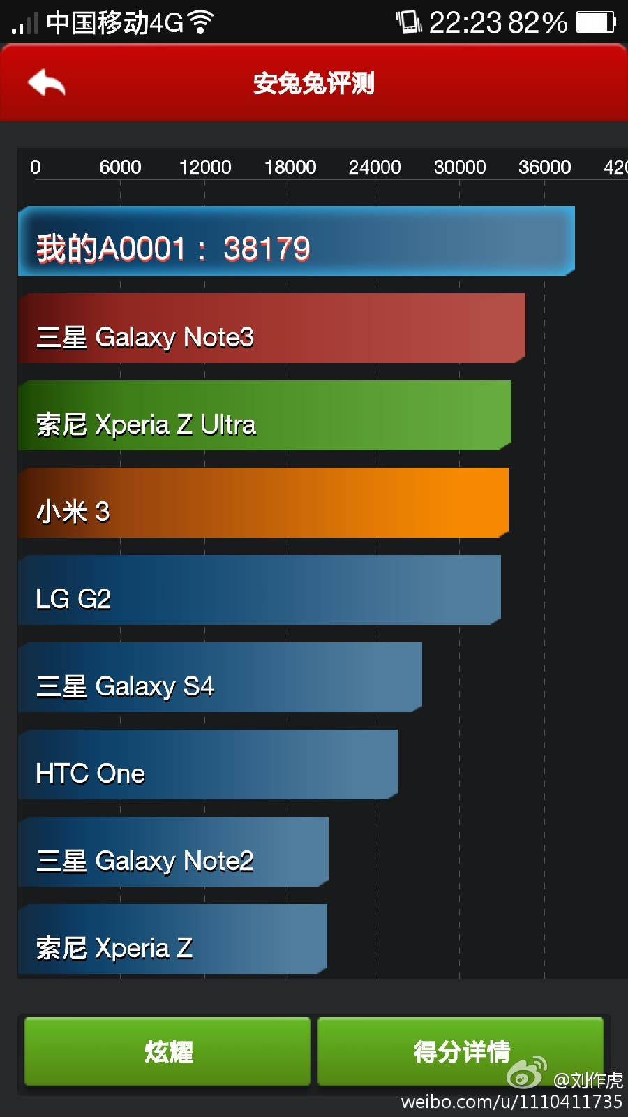 oneplus one benchmark
