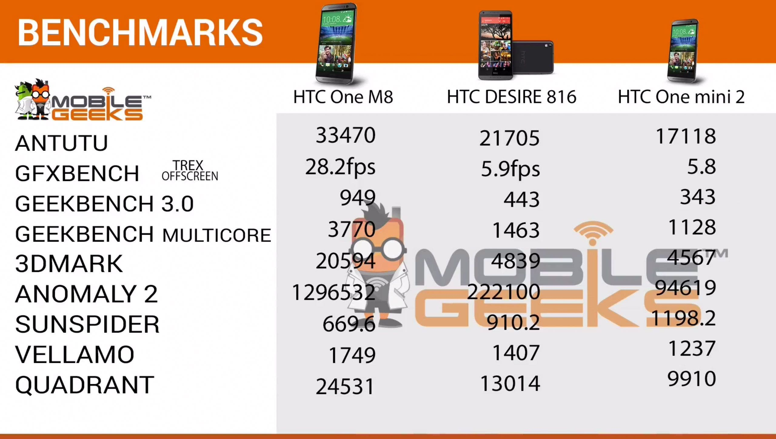 HTC-One-mini-2-Benchmarks