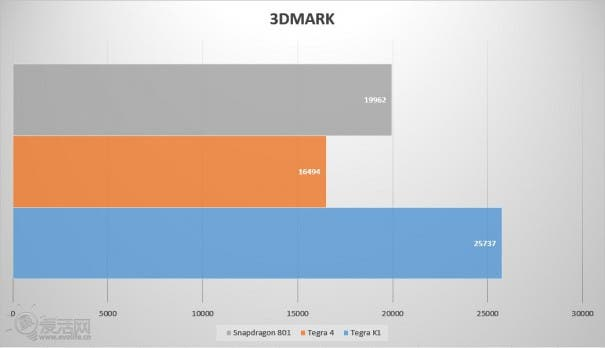 Nvidia Tegra K1 Shield Benchmarks 5