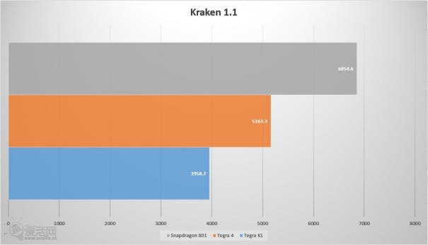 Nvidia Tegra K1 Shield Benchmarks 8
