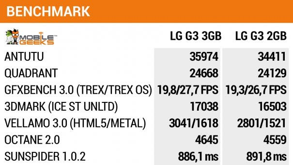 mg_benchmark_lgg3