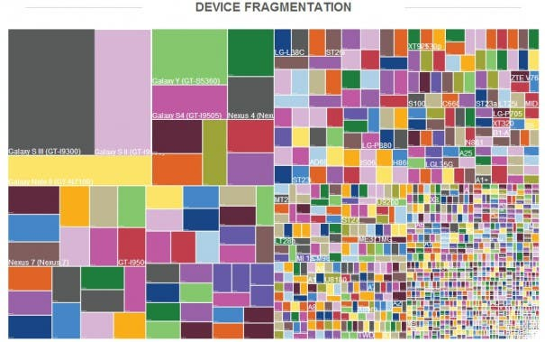 Android Devices 2013