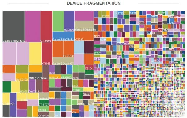 Android Devices 2014