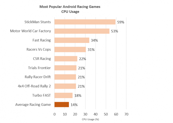 Racing-Game-CPU-Use-Data