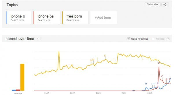 iPhone 6 Trends