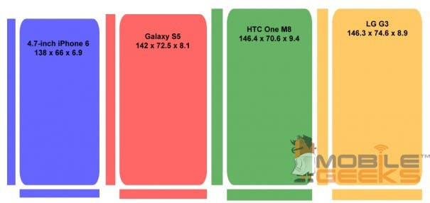 iPhone-6-vs-Galaxy-S5-vs-One-M8-vs-G3