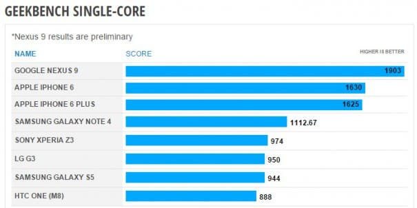 nexus-9-nvidia-logan-score-geekbench-1-single-core