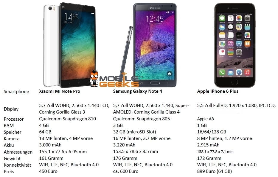Comparison Xiaomi Mi Note vs Samsung Galaxy Note 4 vs Apple iPhone 6 Plus