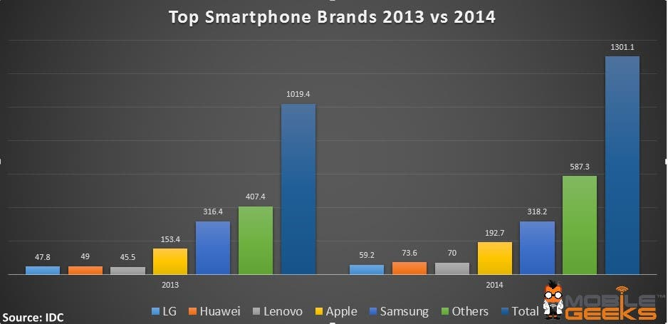 Top Smartphone Brands 2013 vs 2014