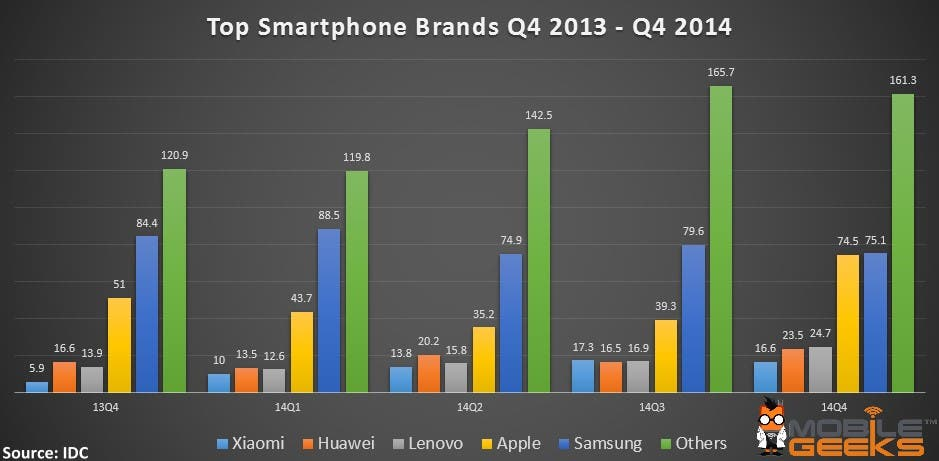 Top Smartphone Brands 2015
