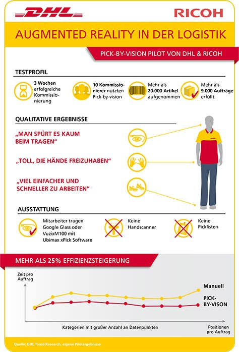 dhl-glass-infografik-474