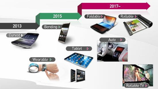 lg-poled-roadmap