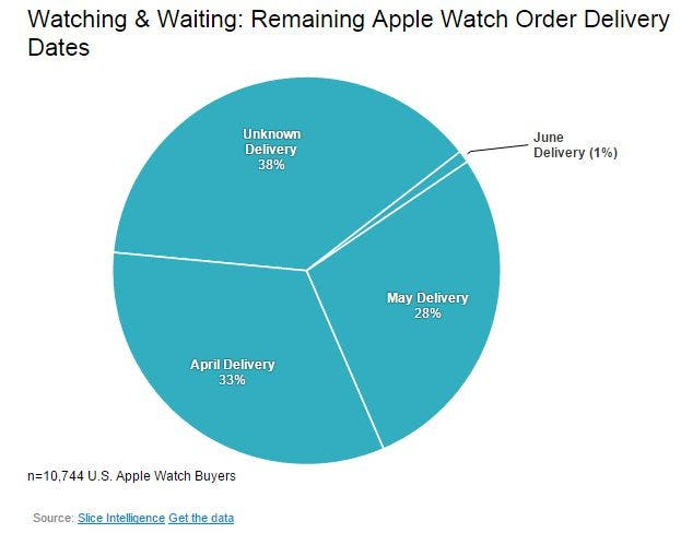 Tortendiagramm: Apple Watch Auslieferungen laut Slice Intelligence