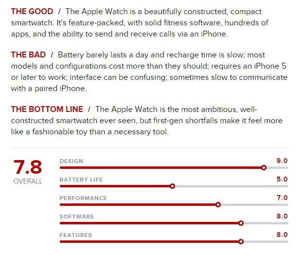 Cnet Apple Watch Review