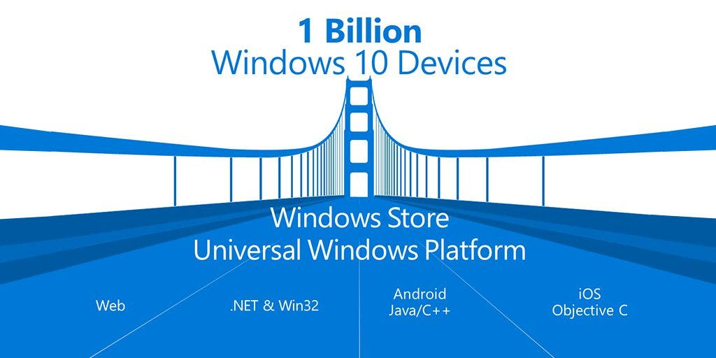 Windows Store Übersicht - 1 Milliarde Devices als Ziel