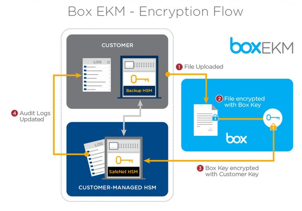 Box EKM-Encryption