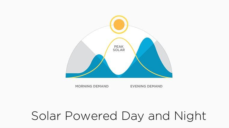 tesla-powerwall-off-peak