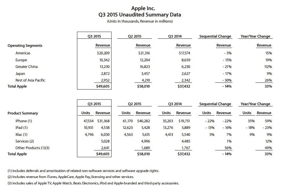 Apple Financial Results Q3 2015